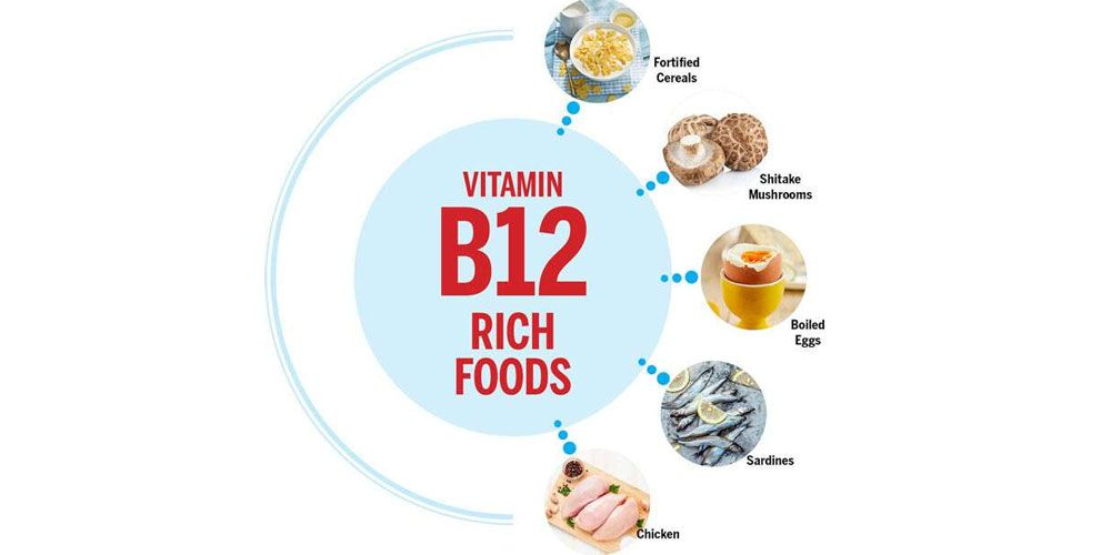 Dietary Sources Of Vitamin B12